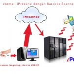 iPresensi – Aplikasi Presensi Siswa Online Model Cloud Computing