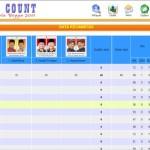 SMS Quick Real Count Pilkada Kota Jogja