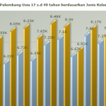 Statistik Status Perkawinan Data Palembang