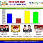 REAL COUNT PILGUB BABEL 2012