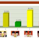 Hasil Real Count Pilkada Kab Muara Enim  2013