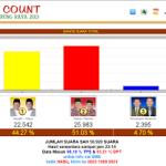 Quick Count Pilkada Murung Raya – Kalteng