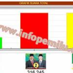 Hasil Real Count Pilkada Palembang 2013