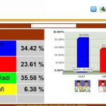 Hasil SMS Real Count Pilkada Kab Lumajang 2013