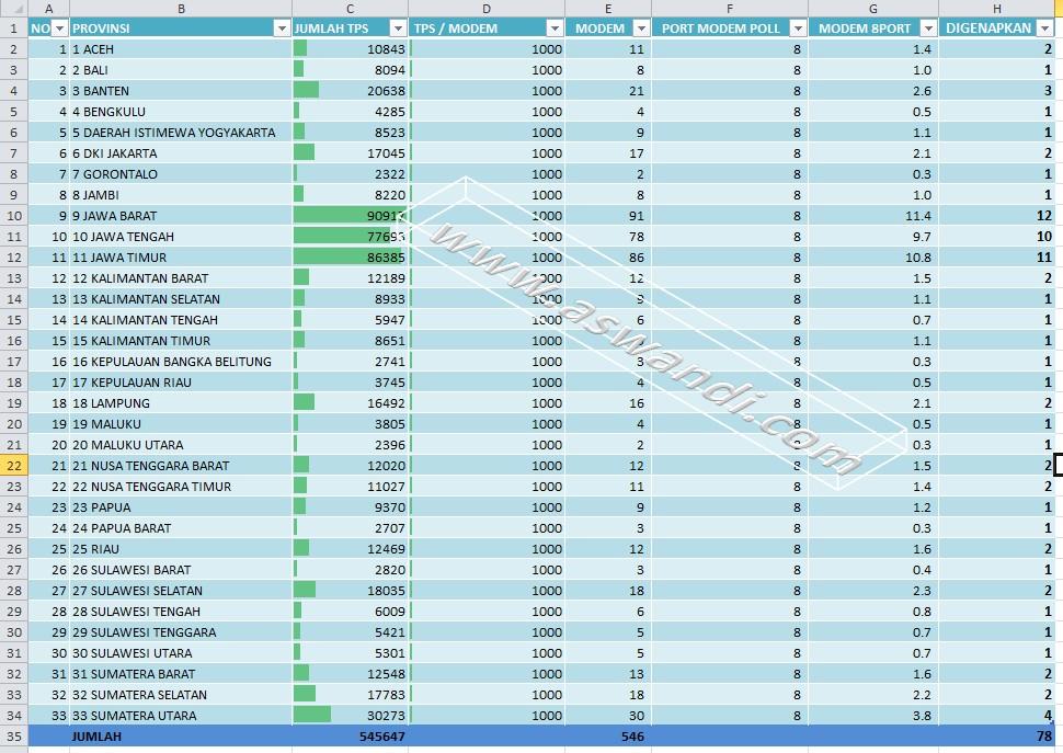 data tps perhitungan sms gateway pemilu
