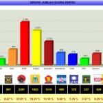 Strategi Pengamanan Suara Caleg dan Partai Pemilu 2014