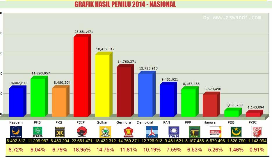 grafik-hasil-pemilu-2014