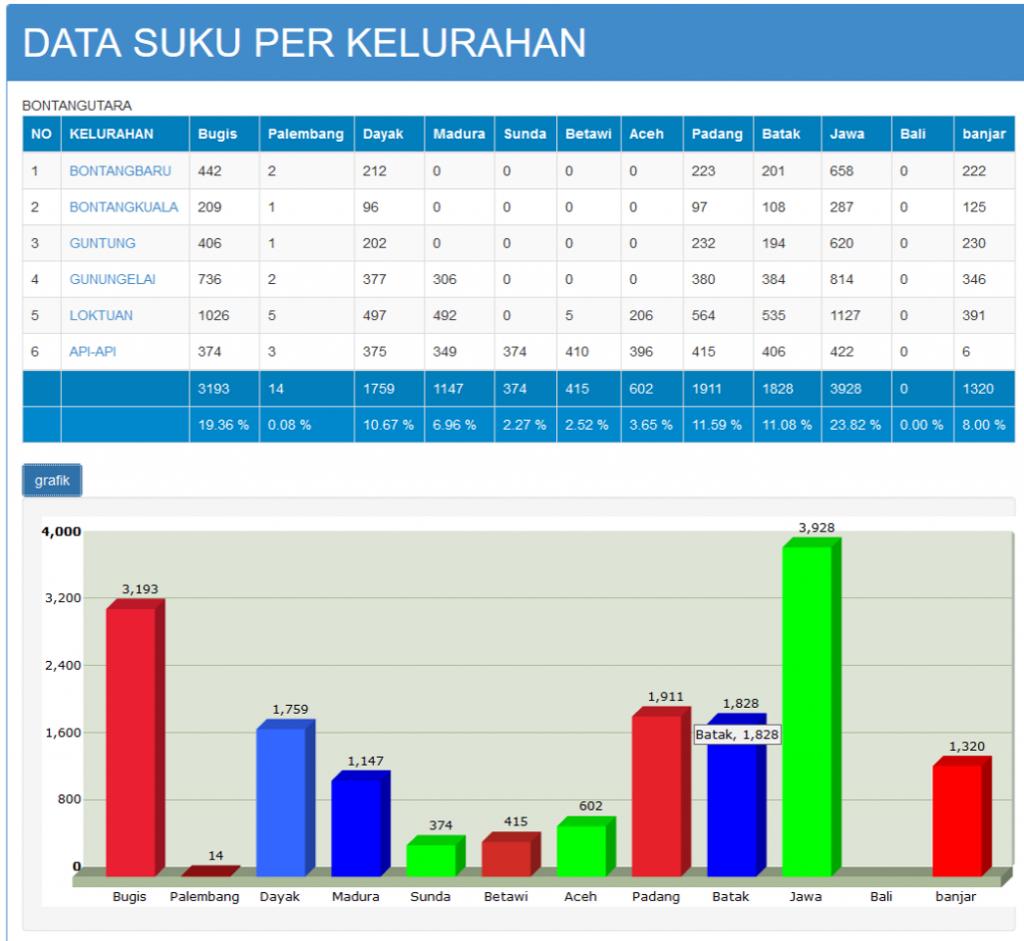 Contoh data pemilih berdasarkan suku/asal daerah