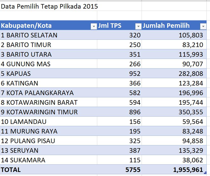 data-tps-untuk-realcount-pilkada