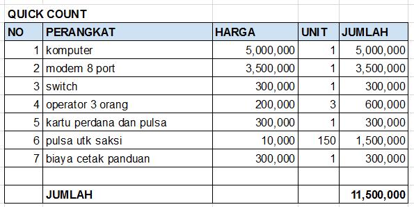 RAB-biaya-quick-count-pilkada