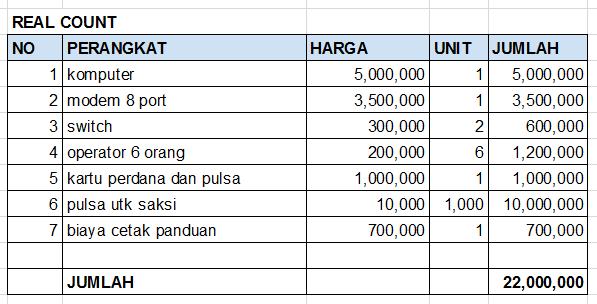 RAB-biaya-real-count-pilkada