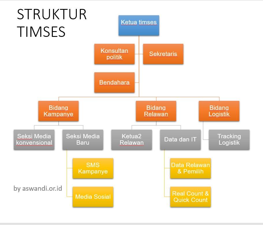 struktur-timses-pemenangan-pilkada-2020