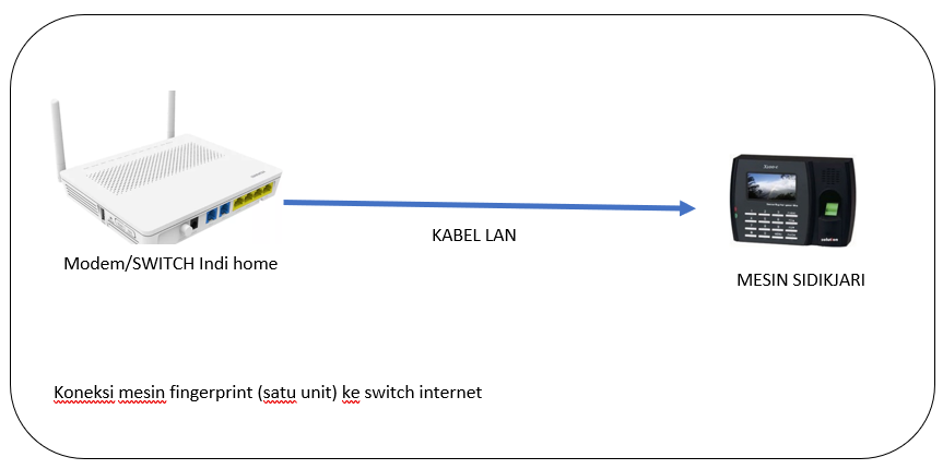 Koneksi mesin fingerprint (satu unit) ke switch internet