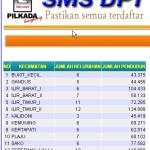 Software SMS DPT untuk KPU, PARTAI atau Calon Bupati/Walikota Pilkada 2010