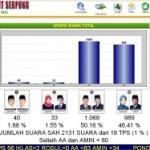 SMS Real Count Pilkada Tangsel (Tangerang Selatan)