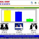 SMS Real Count Pilgub Banten 2011