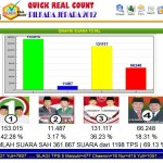 SMS Real Count Pilkada Kab. Jepara