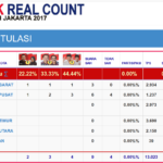 RealCount Pilkada Online – Hitung Cepat Berbasis Web